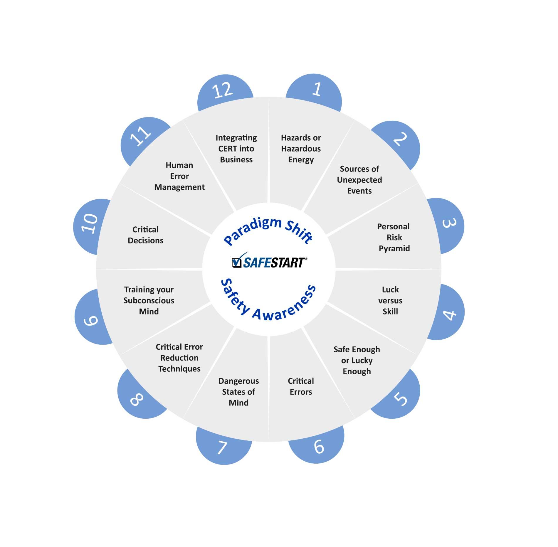 Paradigmenwechsel Arbeitssicherheit, Beitragsserie Arbeitssicherheit, Sicherheitsbewusstsein, Themenüberblick, SafeStart, SafeStart International, SafeStart Germany, Sicherheitsgewohnheiten, sicherheitsrelevante Gewohnheiten, Arbeitssicherheit, Sicherheit am Arbeitsplatz, Betriebssicherheit, Sicherheitskultur verbessern, Sicherheitsbewusstsein stärken, Bewusstsein für Sicherheit verbessern, Unfallquoten senken, Unfallzahlen reduzieren, Unternehmenszahlen verbessern, Geschäftszahlen verbessern, kritische Fehler vermeiden, kritische Fehler verhindern, einen positiven Kulturwandel im Unternehmen umsetzen, Mitarbeiterengagement fördern, Mitarbeitereinsatz fördern, Mitarbeiter motivieren, Sicherheit 24/7, rund um die Uhr Sicherheit, sichere Verhaltensweisen, sicheres Verhalten erlernen, universelle Sicherheitsfähigkeiten erlernen, sicherheitsrelevante Fähigkeiten für die Familie, Sicherheitsfähigkeiten für die ganze Familie, sicheres Verhalten für Kinder, sicherheitsrelevante Fähigkeiten für jedermann, Sicherheitsfähigkeiten für alle, Sicherheitstraining für Mitarbeiter, Sicherheit für das ganze Unternehmen, sicherheitsrelevante Fähigkeiten für alle Mitarbeiter, Mitarbeiterverhalten sicher machen, operative Effizienz verbessern, organisatorische Effizienz verbessern, bessere operative Performance erreichen, Qualität verbessern, sicherheitsrelevante Gewohnheiten, sicherheitsrelevante Verhaltensweisen, Risikomuster, Risikoabschätzung, Gefährdungsabschätzung, High Performance gewährleisten, Top-Performance im Unternehmen erreichen, kritische Zustände, kritische persönliche Verfassung, kritische Entscheidungen, kritische Fehler vermeiden, wie Verletzungen passieren, Verletzungen vermeiden, wie man Verletzungen verhindern kann, Unfälle verhindern, wie man Unfälle vermeiden kann, menschliches Versagen reduzieren, menschlichem Versagen vorbeugen, gegen menschliches Versagen vorgehen, Strategie gegen menschliches Versagen, Unfälle reduzieren, Verletzungen reduzieren, Sicherheits