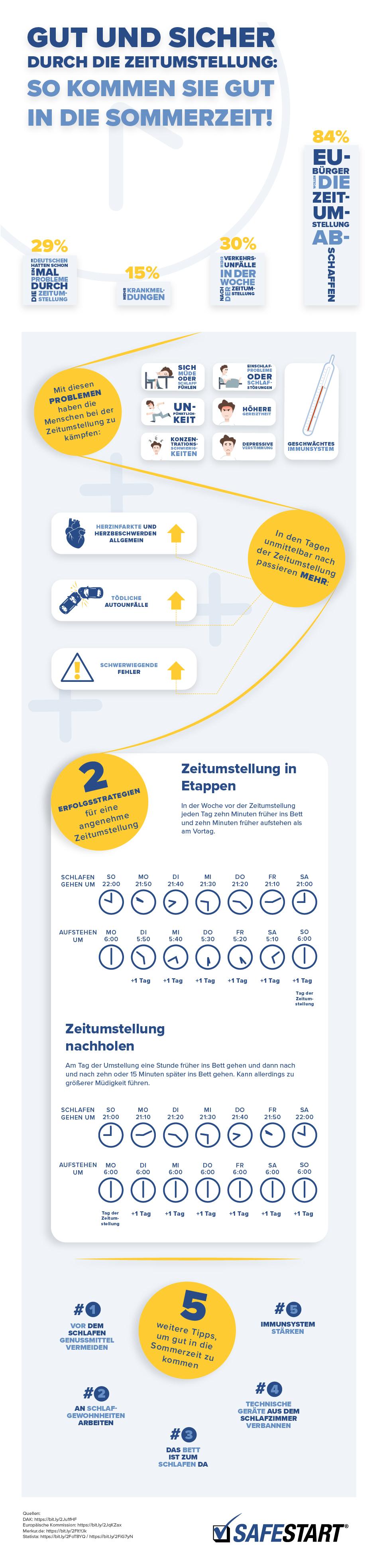 Infografik zur Zeitumstellung