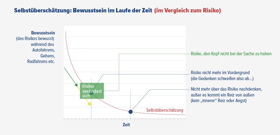 Grafik zur Selbstüberschätzung im Zusammenhang Bewusstsein für Sicherheit im Laufe der Zeit im Vergleich zum Sicherheitsrisiko durch Routine / Gewohnheit / Nachlässigkeit