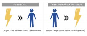 Zwei Möglichkeiten, wie ein Mensch durch gefährliche Energie betroffen sein kann, entweder indem die Gefährdung in die Person bewegt oder indem die Person sich in die Gefährdung begibt.
