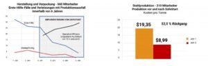 Abnehmende Zahlen von Erste-Hilfe-Fällen am Arbeitsplatz, geringere Ausfallzeiten aufgrund von Verletzungen am Arbeitsplatz und reduzierte Herstellungskosten per Tonne in der Produktion, Verpackungsindustrie und Stahlindustrie im Vergleich vor und nach der Integration von SafeStart