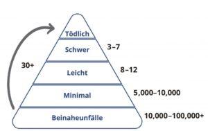 Die persönliche Risikopyramide: Beinahunfälle und Unfälle (minimal, leicht, schwer und tödlich).