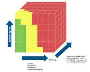 Dreidimensionale Risikomatrix: Bei der Berechnung der Risikowahrscheinlichkeit sind die vier Zustände (Hektik, Frustration, Müdigkeit, Selbstüberschätzung) und ihre Ausprägung ausschlaggebend. Dritte Dimension: Die kritischen Fehler wie die Augen oder den Kopf nicht bei der Sache zu haben, sich in die in der Gefahrenzone bewegen und das Gleichgewicht verlieren.