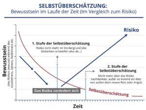 Bewusstsein im Laufe der Zeit (Im Vergleich zum Risiko): 1. Stufe der Selbstüberschätzung und 2. Stufe der Selbstüberschätzung. Das Risiko verändert sich.